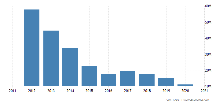 cyprus exports copper
