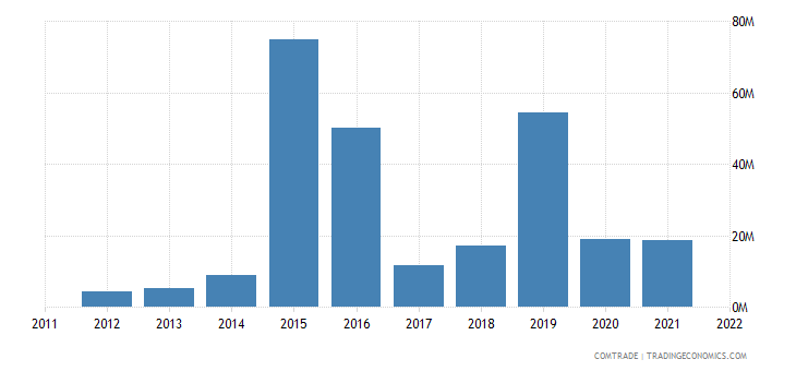 cyprus exports denmark