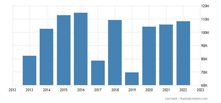 cyprus exports israel