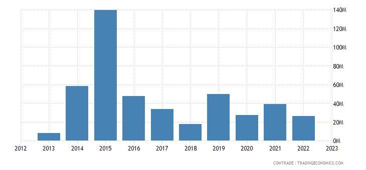 cyprus exports malta