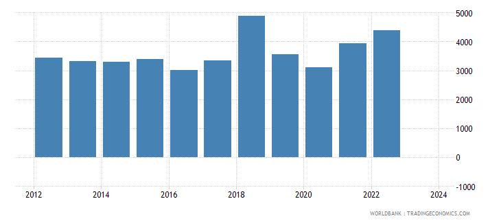 cyprus exports merchandise customs current us$ millions seas adj  wb data