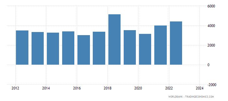 cyprus exports merchandise customs current us$ millions wb data