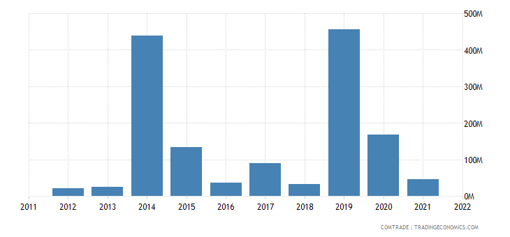 cyprus exports netherlands