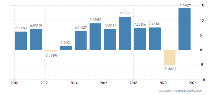 cyprus exports of goods and services annual percent growth wb data