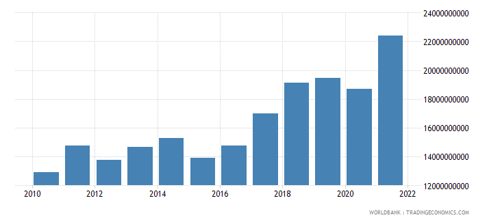 cyprus exports of goods and services bop us dollar wb data