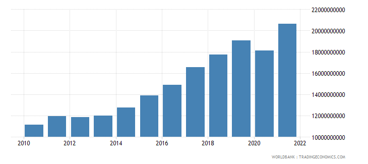 cyprus exports of goods and services constant 2000 us dollar wb data
