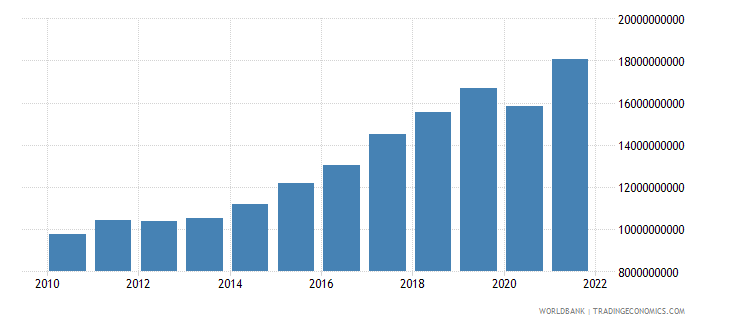 cyprus exports of goods and services constant lcu wb data