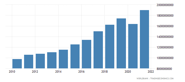 cyprus exports of goods and services current lcu wb data