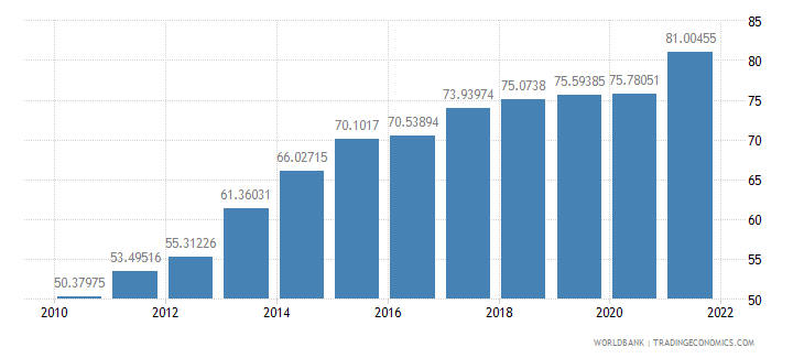 cyprus exports of goods and services percent of gdp wb data