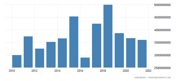 cyprus exports of goods services and income bop us dollar wb data