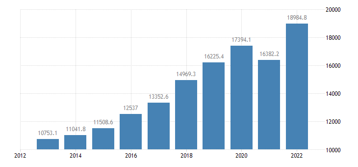cyprus exports of goods services eurostat data