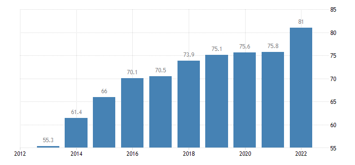 cyprus exports of goods services in percent of gdp eurostat data