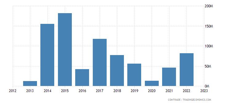 cyprus exports singapore