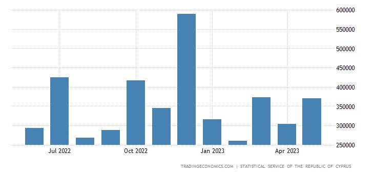 Cyprus Exports