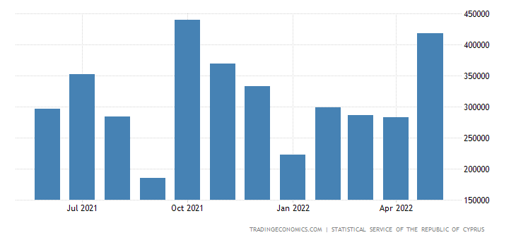 Cyprus Exports