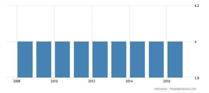 cyprus extent of director liability index 0 to 10 wb data