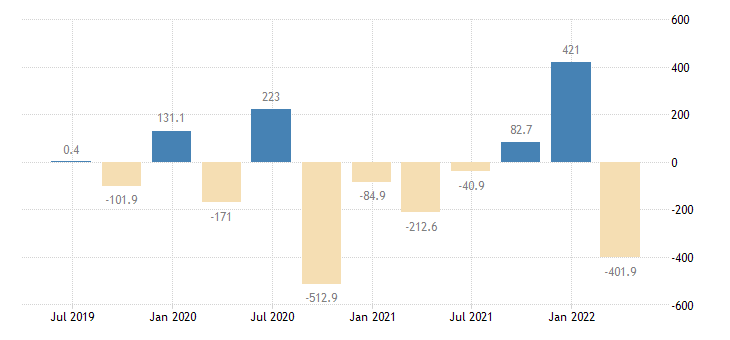 cyprus external balance of goods services current prices eurostat data