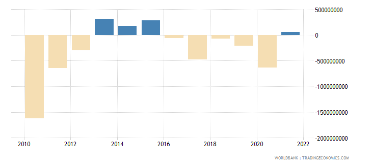 cyprus external balance on goods and services constant lcu wb data