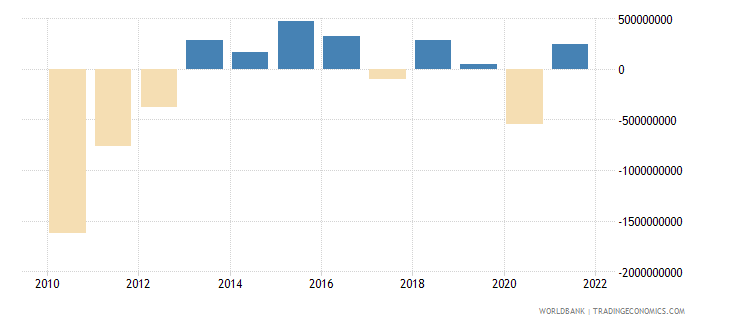 cyprus external balance on goods and services current lcu wb data