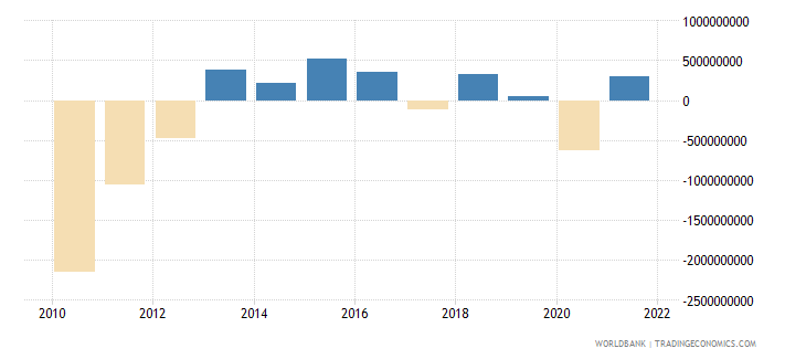 cyprus external balance on goods and services us dollar wb data