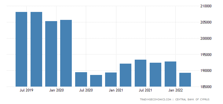 Cyprus Total Gross External Debt