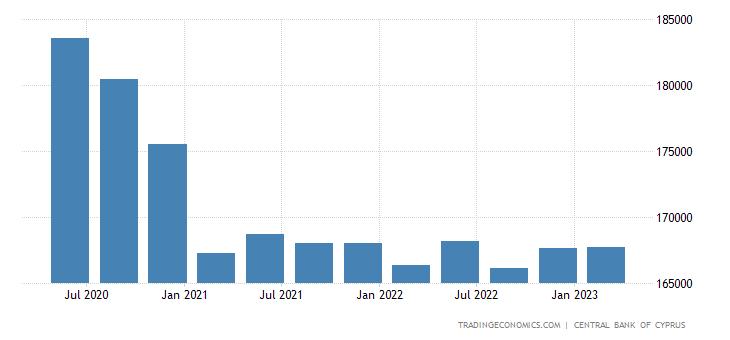 Cyprus Total Gross External Debt