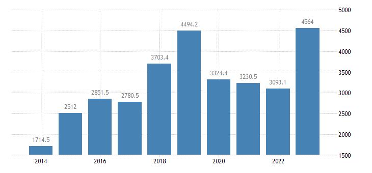 cyprus extra eu trade imports eurostat data