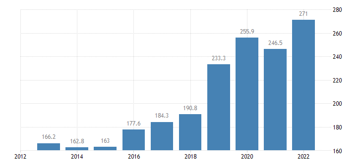 cyprus extra eu trade of chemicals related products sitc 5 imports eurostat data