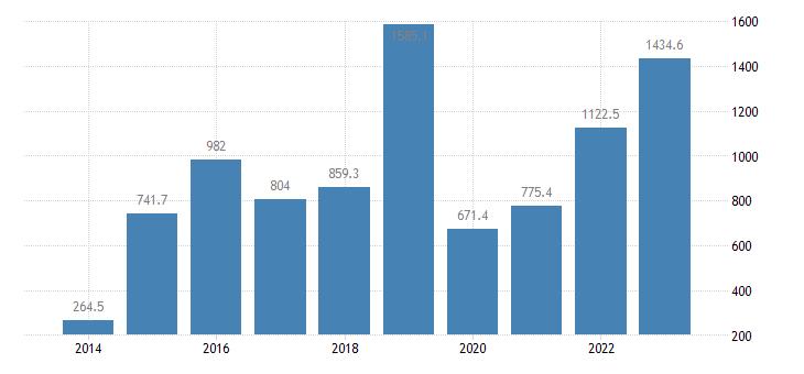 cyprus extra eu trade of machinery transport equipment sitc 7 exports eurostat data
