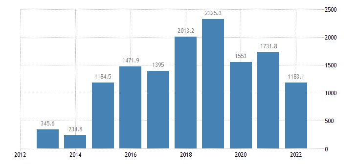 cyprus extra eu trade of machinery transport equipment sitc 7 imports eurostat data