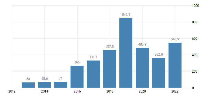 cyprus extra eu trade of mineral fuels lubricants related materials sitc 3 exports eurostat data