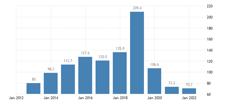 cyprus extra eu trade of other manufactured goods sitc 68 exports eurostat data