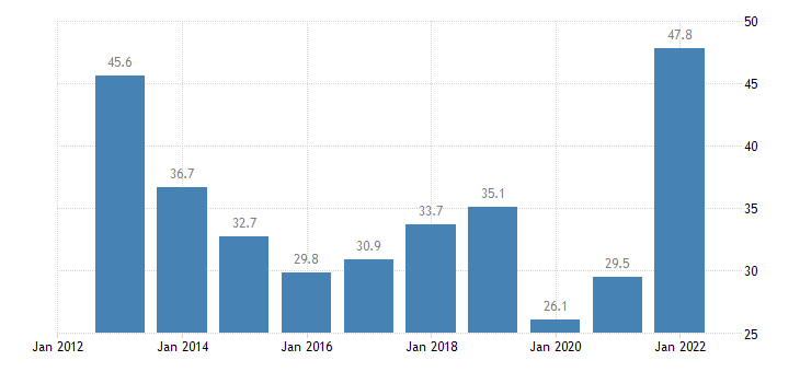 cyprus extra eu trade of raw materials sitc 24 exports eurostat data