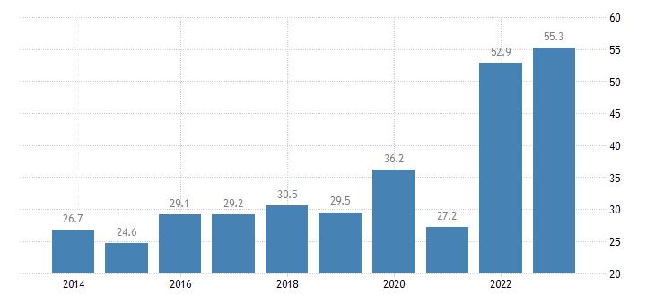 cyprus extra eu trade of raw materials sitc 24 imports eurostat data