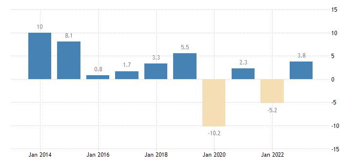 cyprus extra eu trade of raw materials sitc 24 trade balance eurostat data