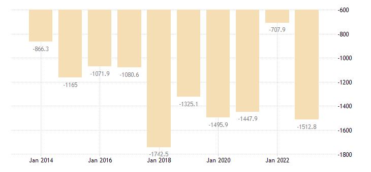 cyprus extra eu trade trade balance eurostat data