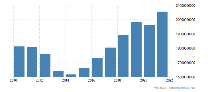 cyprus final consumption expenditure constant 2000 us dollar wb data