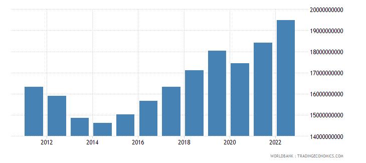 cyprus final consumption expenditure constant lcu wb data