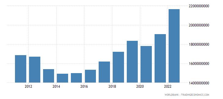cyprus final consumption expenditure current lcu wb data