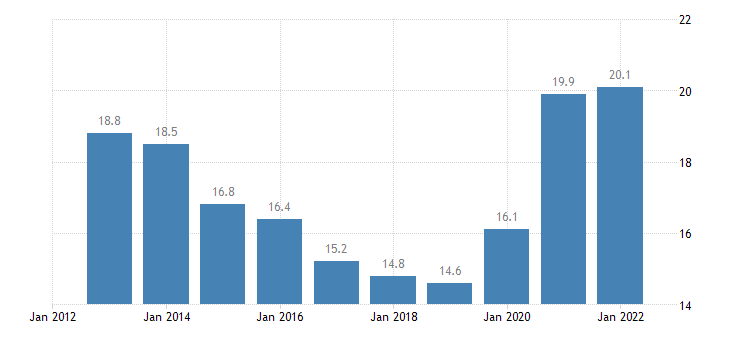 cyprus final consumption expenditure of general gov eurostat data