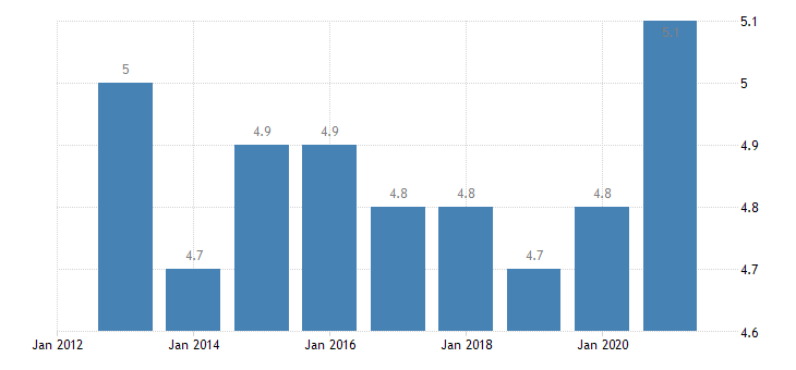 cyprus final consumption expenditure of households clothing footwear eurostat data