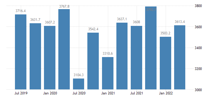 cyprus final consumption expenditure of households npish current prices eurostat data