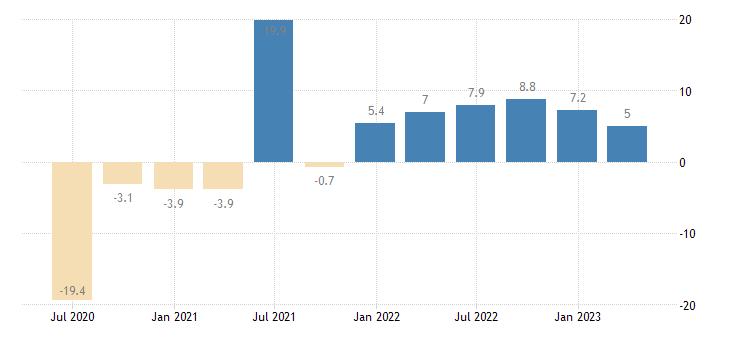 cyprus final consumption expenditure of households npish volumes eurostat data