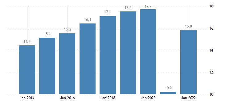cyprus final consumption expenditure of households restaurants hotels eurostat data