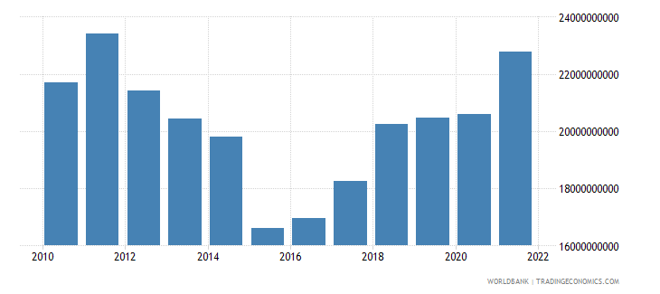 cyprus final consumption expenditure us dollar wb data