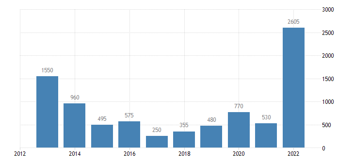 cyprus final decisions on asylum applications eurostat data