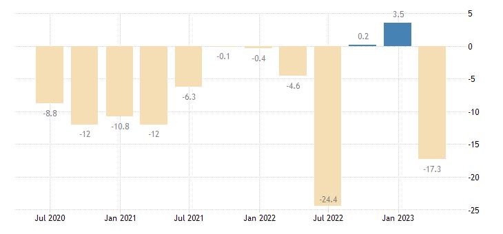 cyprus financial account eurostat data