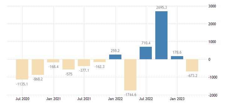 cyprus financial account on portfolio investment eurostat data