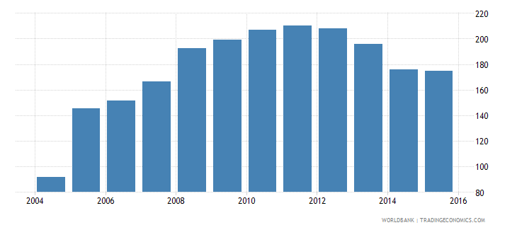 cyprus financial system deposits to gdp percent wb data