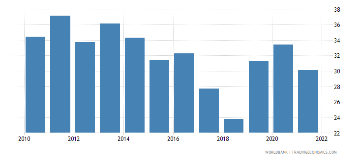 cyprus food exports percent of merchandise exports wb data